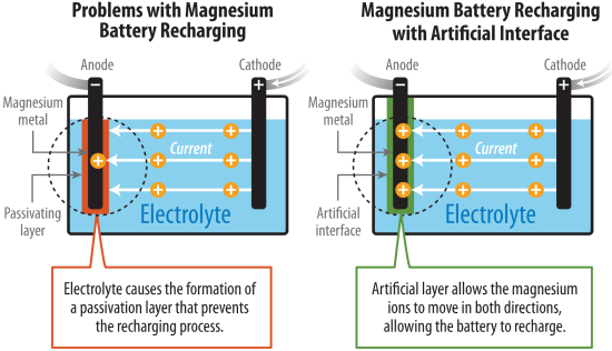 NREL-led team overcomes major technical obstacle in Mg-metal