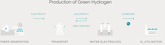 Production_green_hydrogen