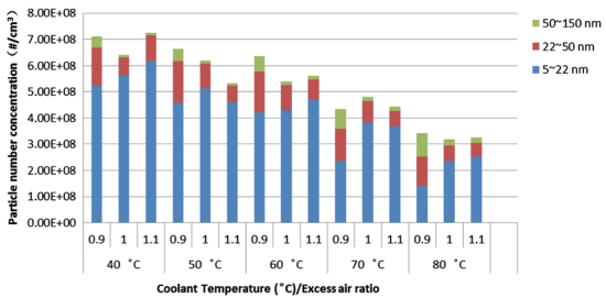 Jilin study shows coolant temperature in GDI engine at idle