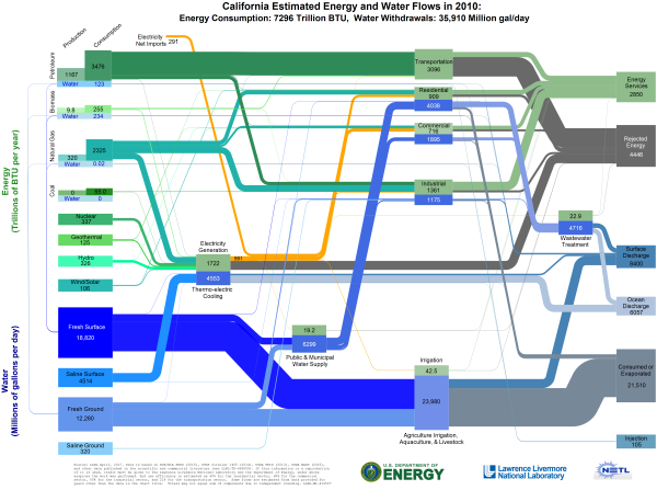 Lawrence Livermore Publishes State-by-state Energy  Water Sankey Diagrams