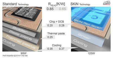 Csm_SEMIKRON_-Comparison-partial-thermal-transfer-resistances-standard-module-SKiN-power-module_9612fdbd19