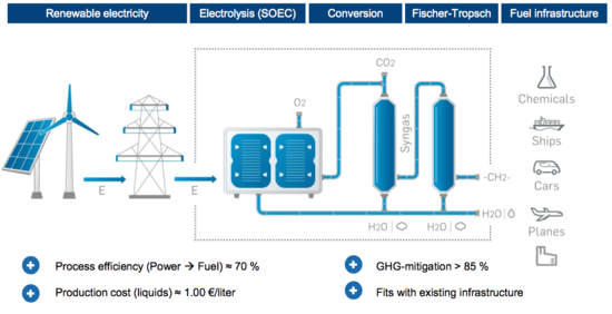 Audi in new e-fuels project: synthetic diesel from water, air-captured CO2 and green electricity; Blue Crude