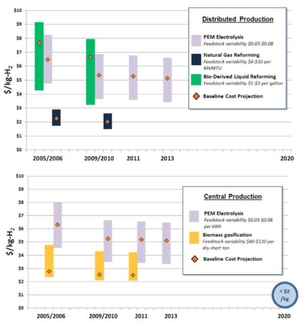 DOE reports progress on development of low-carbon and renewable