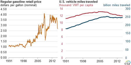 EIA: price of fuel tends to have little effect on travel demand