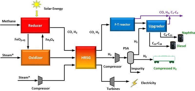 He-Syngas-Image-1-SIDEBAR