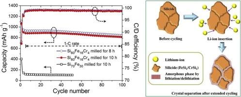novel nano si fe cr silicide nanocomposite li ion anode shows high capacity retention green. Black Bedroom Furniture Sets. Home Design Ideas