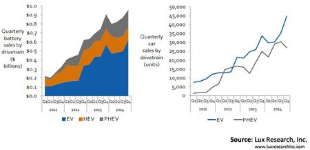 Lux Research: the $40,000, 200-mile-range EV is the biggest coming growth opportunity for energy storage in transportation