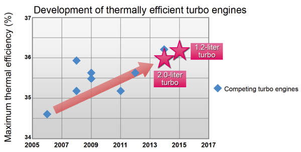 car engine block diagram toyota's second turbocharged gasoline engine now available ... car engine efficiency diagram