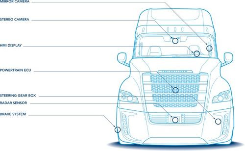 Freightliner Inspiration Truck Receives Autonomous Vehicle