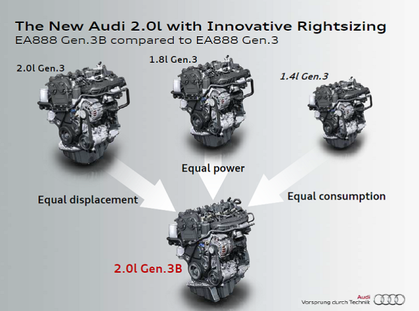 """Behind Audi's new """"rightsized"""" efficient EA888 Gen 3B family"""