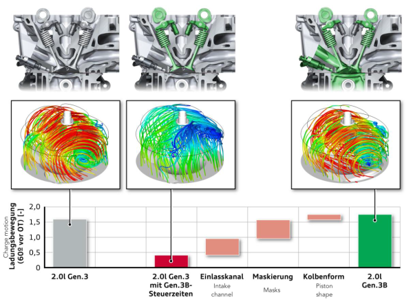 2 cycle engine diagram behind audi   s new    rightsized    efficient ea888 gen 3b  behind audi   s new    rightsized    efficient ea888 gen 3b