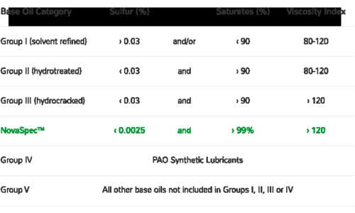 Base-oils-chart