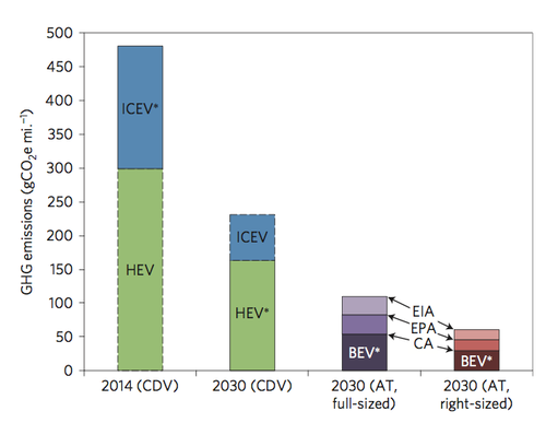Berkeley Lab analysis finds autonomous electric taxis could greatly reduce US LDV GHG emissions