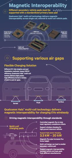 Qualcomm-halo-interoperability-infographic-