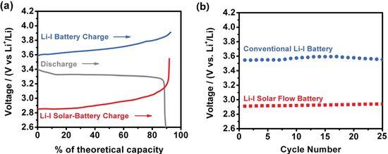 OSU team develops new aqueous lithium-iodine solar flow battery; 20% energy savings over Li-I batteries