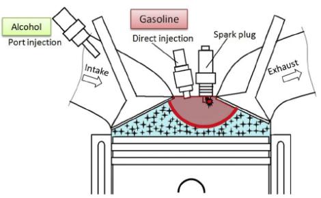 ethanol combustion engine diagram anything wiring diagrams u2022 rh johnparkinson me Ethanol Alcohol How Ethanol Works