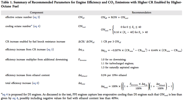 Team from GM, Ford, FCA reviews how to calculate engine efficiency