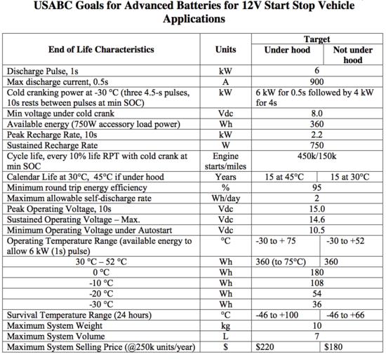 12V start stop battery goals