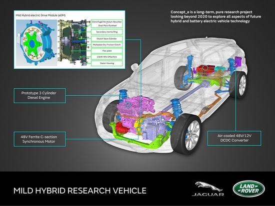 Jaguar Land Rover Showcases Mhev Phev And Bev Concepte