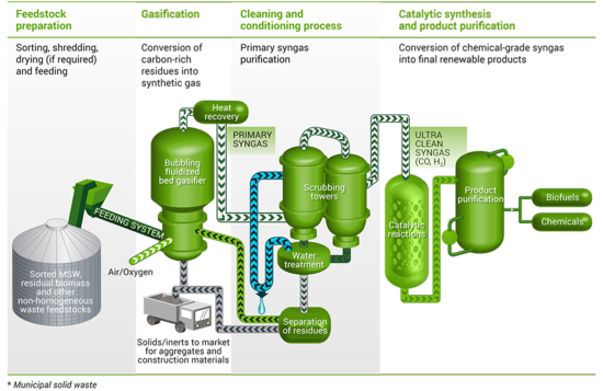 Infography-technology-enerkem-EN_1024
