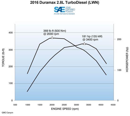 2016_R_CAN_Dura28L_TurboDiesel(LWN)