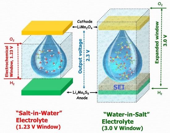 Water_in_salt_battery_outreach_graphic.small