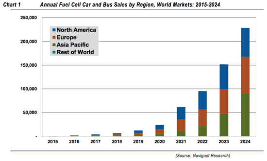 Navigant forecasts annual fuel cell vehicles sales to ...