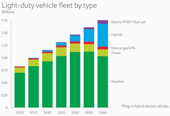 Light duty vehicle fleet by type_full