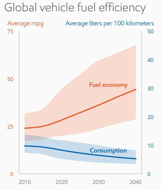 Global vehicle fuel efficiency_full