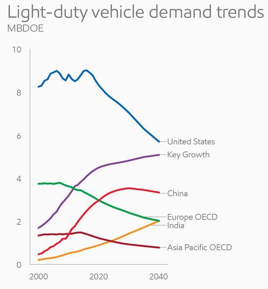 Light duty vehicle demand trends_full