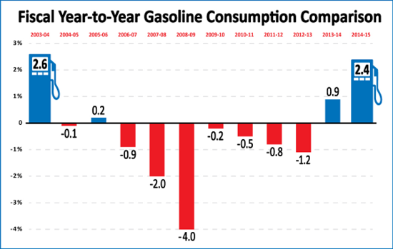 Gasoline consumption in California rose 2.4% during FY 2014-15; largest yearly increase in a decade