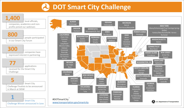Overwhelming response by cities across the country to USDOT