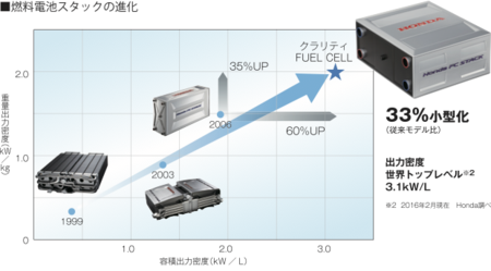 Clarityfuelcell