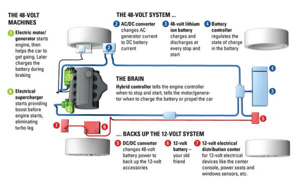 Delphi Unveils New 48v Mild Hybrid System Working With