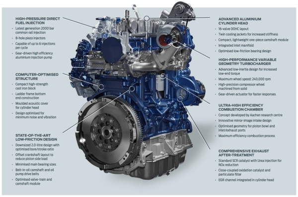 Ford Introduces New 2 0l Ecoblue Diesel Fuel Consumption
