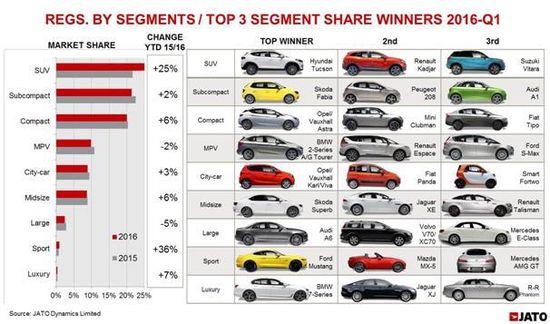 Green Car Congress Jato Dynamics Growth Slowdown In Euro Auto