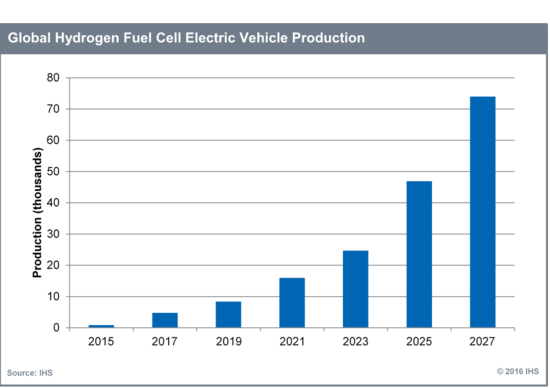 Global_Hydrogen_Fuel_Cell_EV_Production
