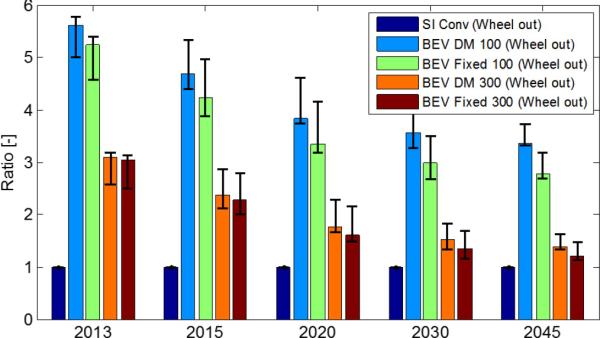 Sae World Congress >> Argonne: longer-range BEVs may be almost as powertrain ...