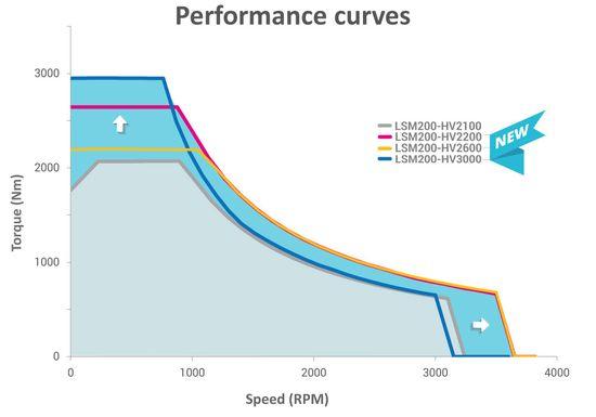 Sumo-performance-curves-