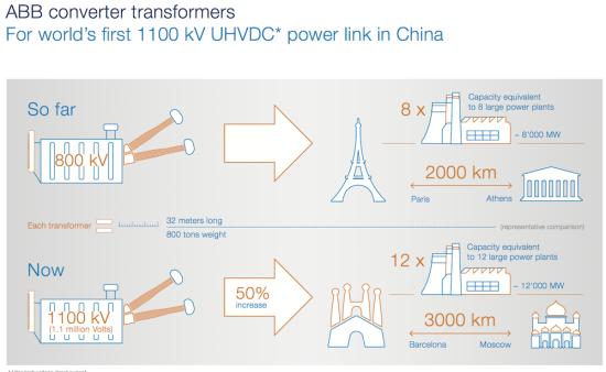 ABB_1100_kV_infographic