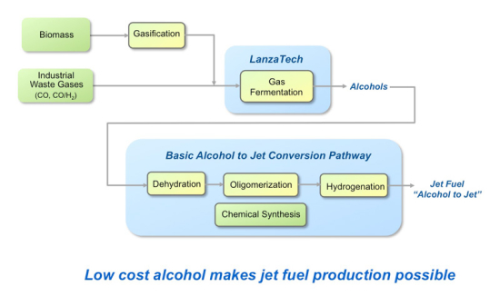 Alcohol-to-jet-fuel-process
