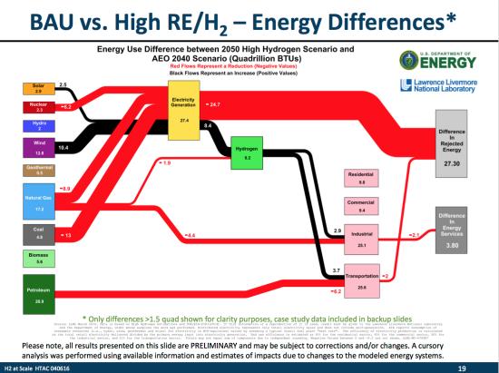 Doe Seeking Input On H2scale Hydrogen As Centerpiece Of Future