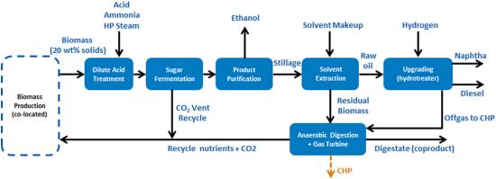 Argonne LCA finds renewable diesel from algae fractionation has 63-68% lower GHG than petroleum diesel