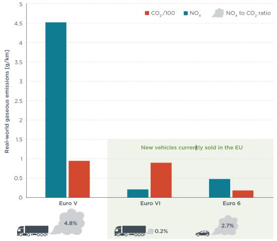 icct real world nox from euro 6 diesel passenger cars more than 2x euro vi diesel trucks. Black Bedroom Furniture Sets. Home Design Ideas