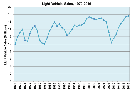Us Vehicle Sales By Year >> Us Light Duty Vehicle Sales Hit Record High Of 17 5 Million Units In