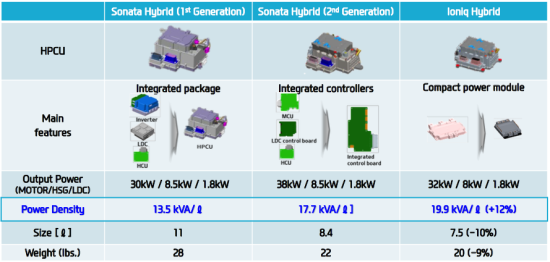 Hyundai begins rollout of ioniq hybrid phev and ev most for Dc traction motor pdf