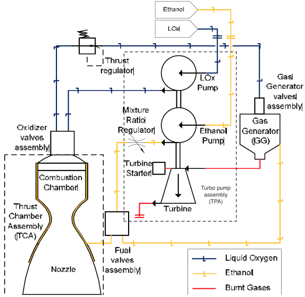 dlr, aeb developing new injection heads enabling use of ethanol as  ethanol combustion engine diagram #9