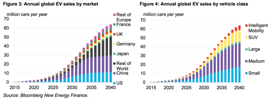 Country Auto Sales >> BNEF forecasts EVs to hit 54% of new car sales by 2040; decreasing importance of PHEVs - Green ...