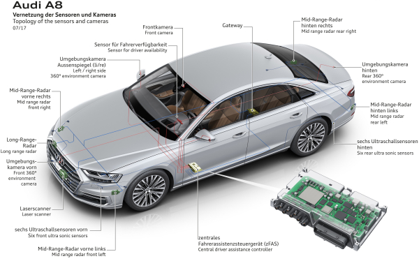 New audi a8 debuting level 3 autonomous ai traffic jam for Self auto niortais garage automobiles niort