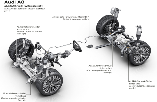 photo image Audi A8 features new dynamic all-wheel steering, AI active suspension